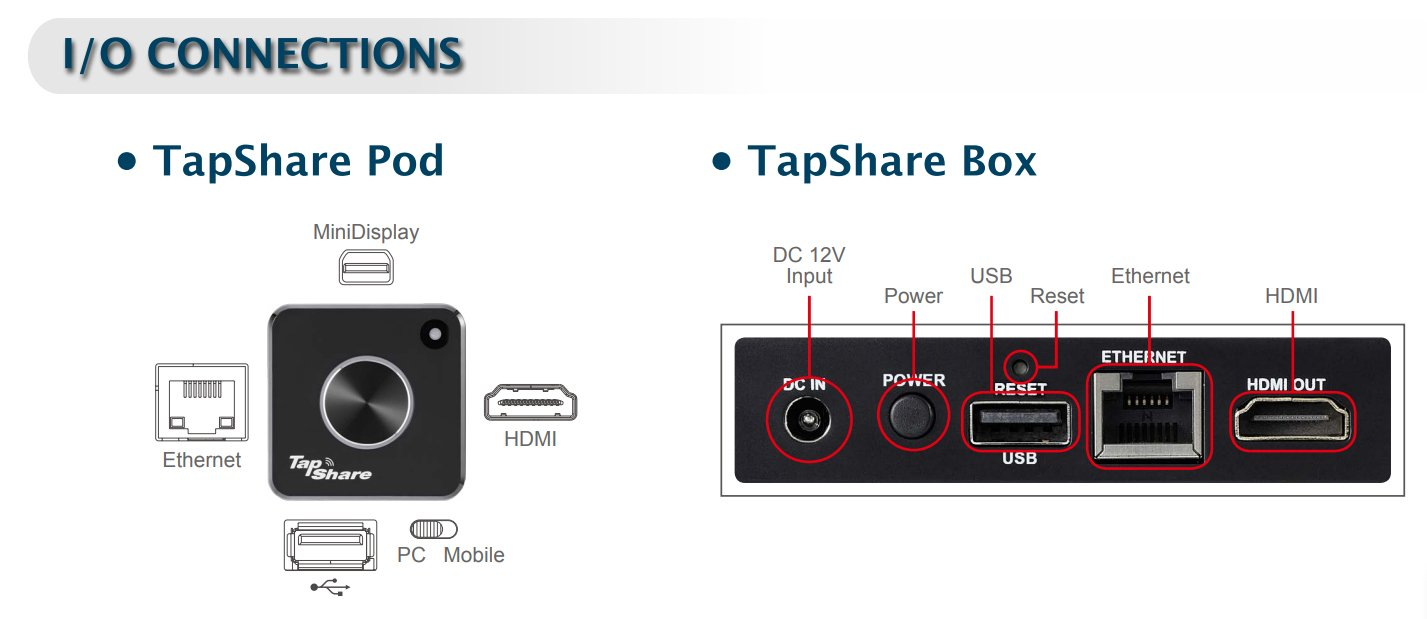 Lumens Tapshare TS20 IO Connections
