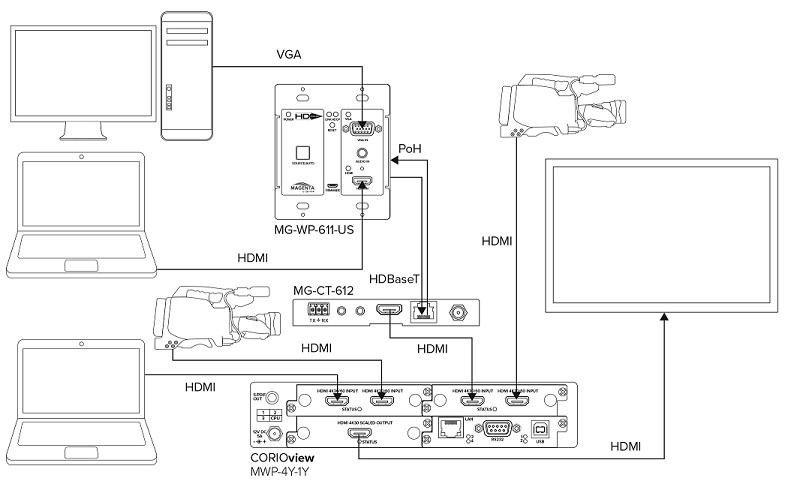 tvONE MG-CT-612 Receiver Aplication Example