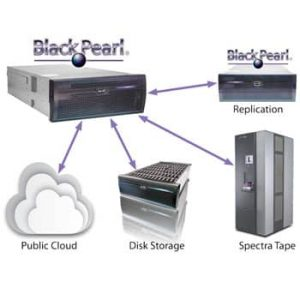 BlackPearl Storage Targets