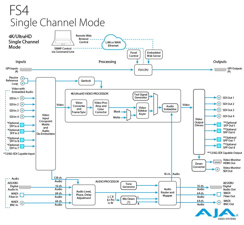 AJA FS4 Single Channel Architecture
