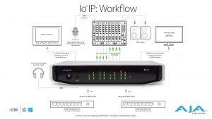 AJA Io IP Workflow