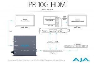 IPR-10G-HDMI SMPTE2110 Workflow