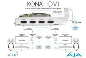 AJA Kona HDMI eSports Workflow