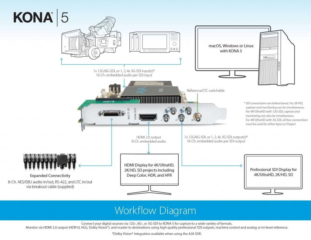 AJA Kona 5 Workflow