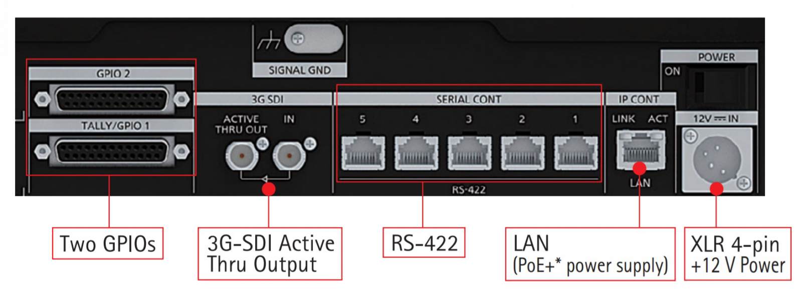 Panasonic AW-RP150 Connections