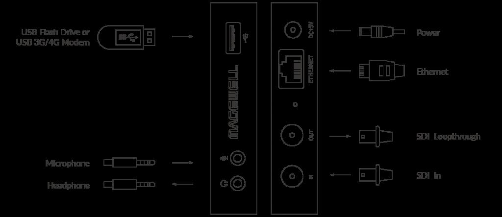Magewell Ultra Stream SDI Diagram
