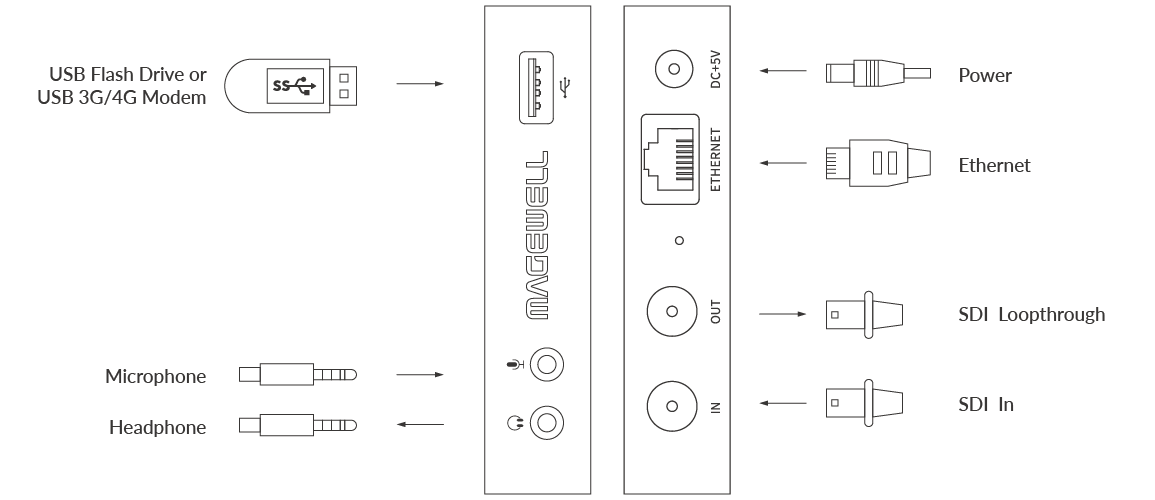 Magewell Ultra Stream SDI Diagram