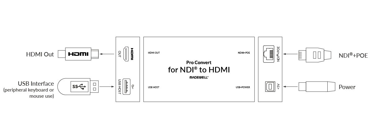 Magewell Pro Convert for NDI to HDMI Diagram