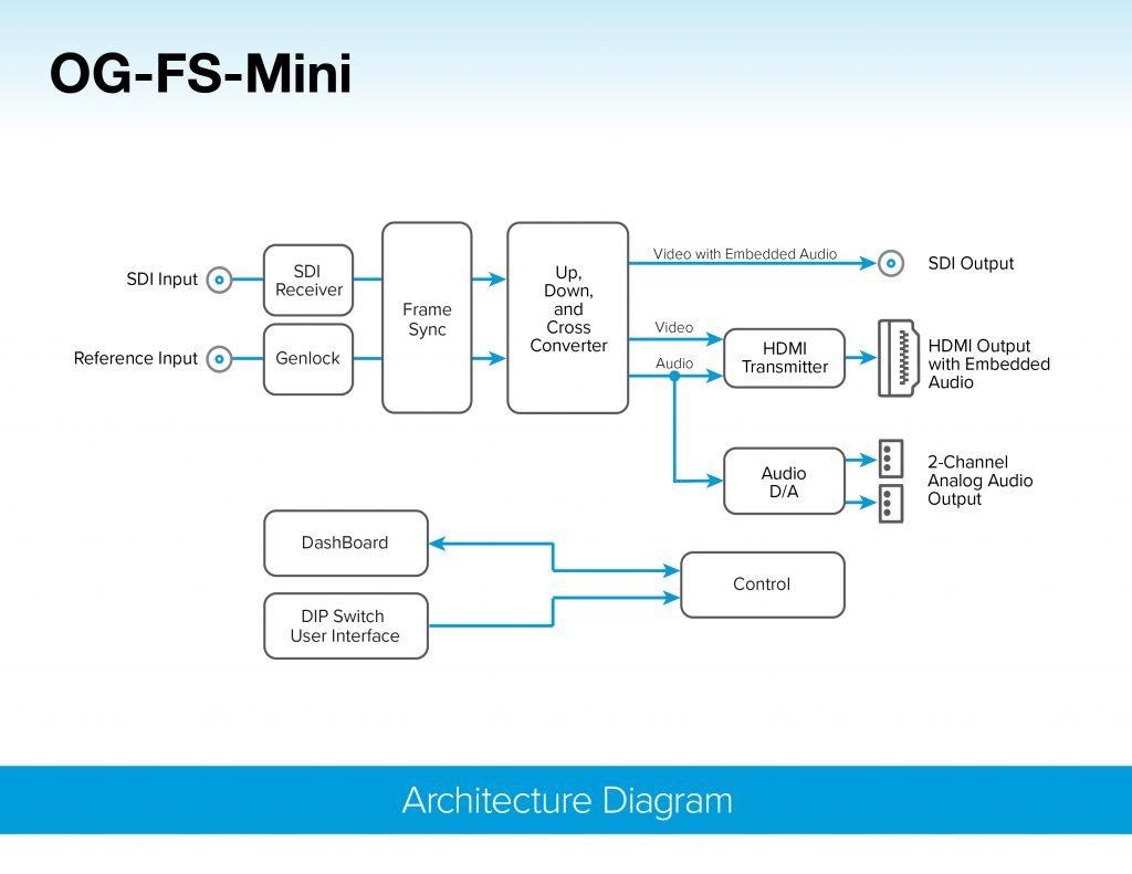 AJA openGear OG-FS-Mini Diagram