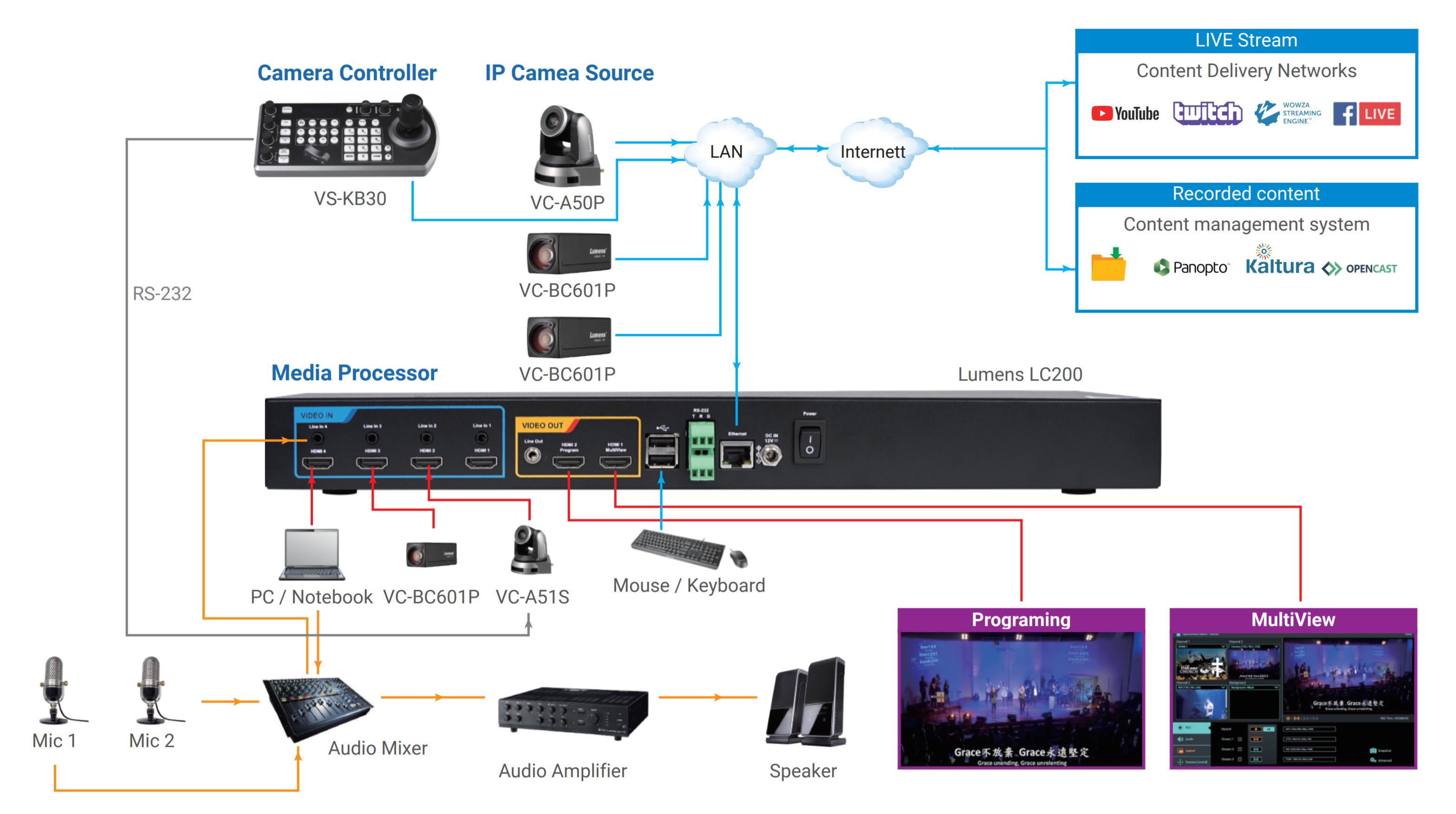 Lumens VS-LC200 Live Streaming Diagram Example