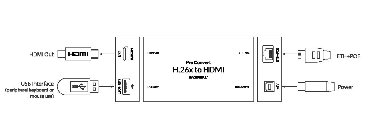 Pro Convert H.26x to HDMI Diagram